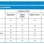 Анализ на ВПЧ: расшифровка результатов