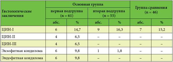 фото: Результаты гистологического исследования