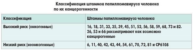 ВПЧ по степени канцерогенности таблица
