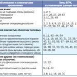 Что такое папилломавирусная инфекция